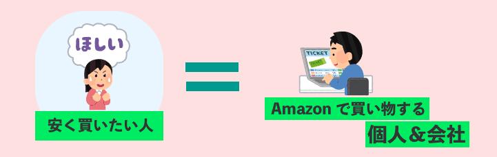 Amazonギフト券の販売先はどこ